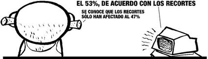 El 53% de los españoles está de acuerdo con los recortes del Gobierno